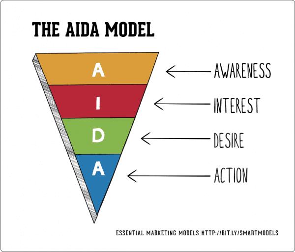 Tối ưu hóa nội dung quảng cáo Facebook với mô hình AIDA